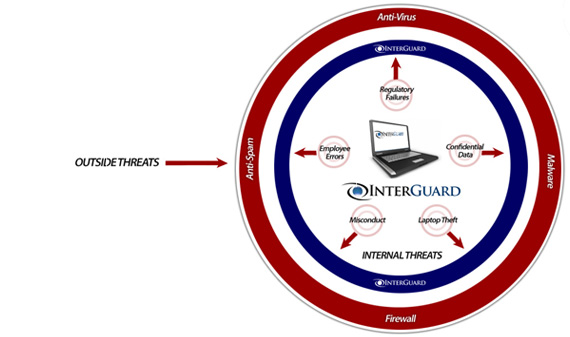 InterGuard Solution Overview