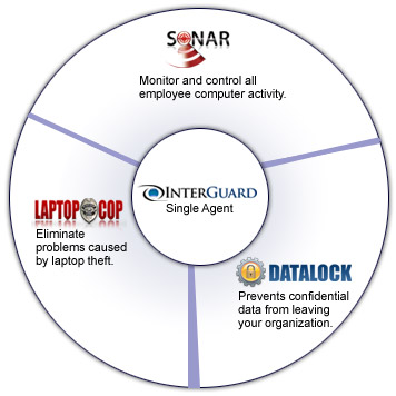 InterGuard's suite of products